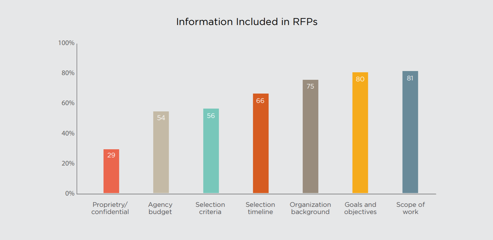 What information do companies request in RFPs?
