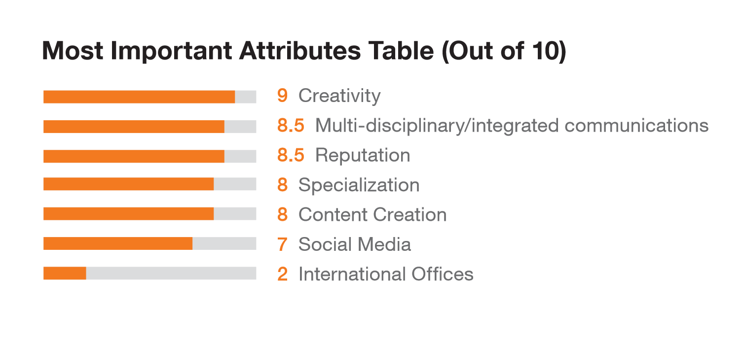 Most Important Attributes For Hiring PR & Communications Agencies