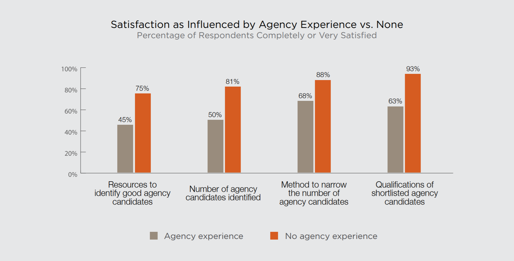 PR Agency Satisfaction Varies By Background