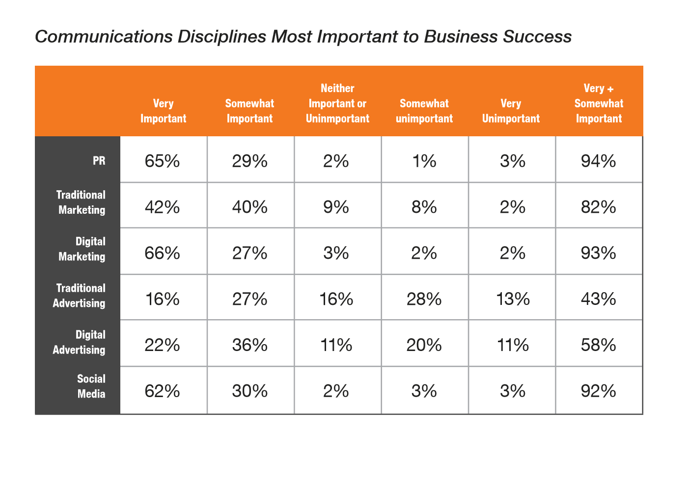 Communications Disciplines Most Important To Business Success