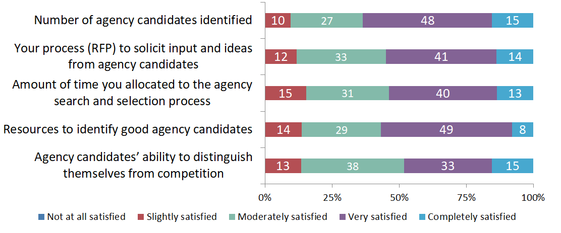 Agency Search Survey Satisfaction