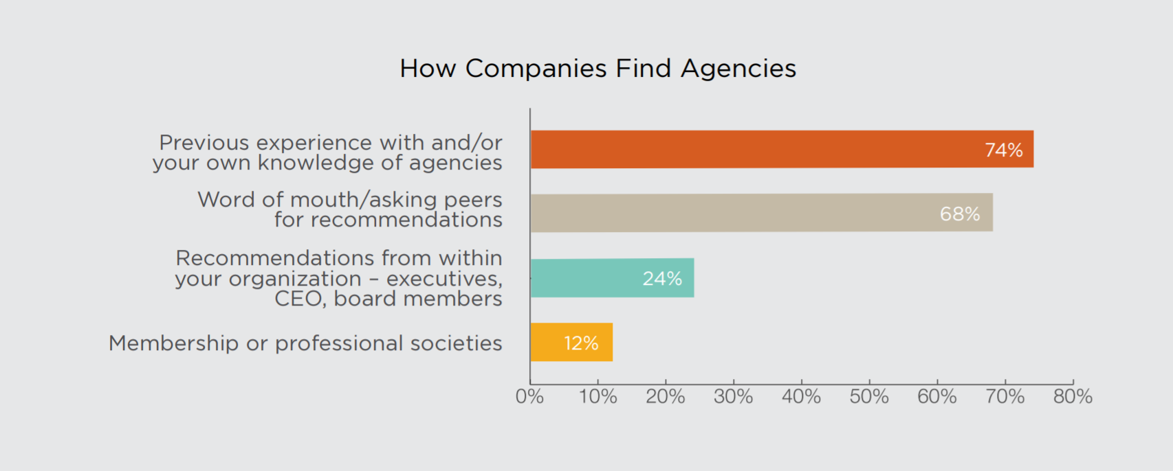 How do companies find agencies?