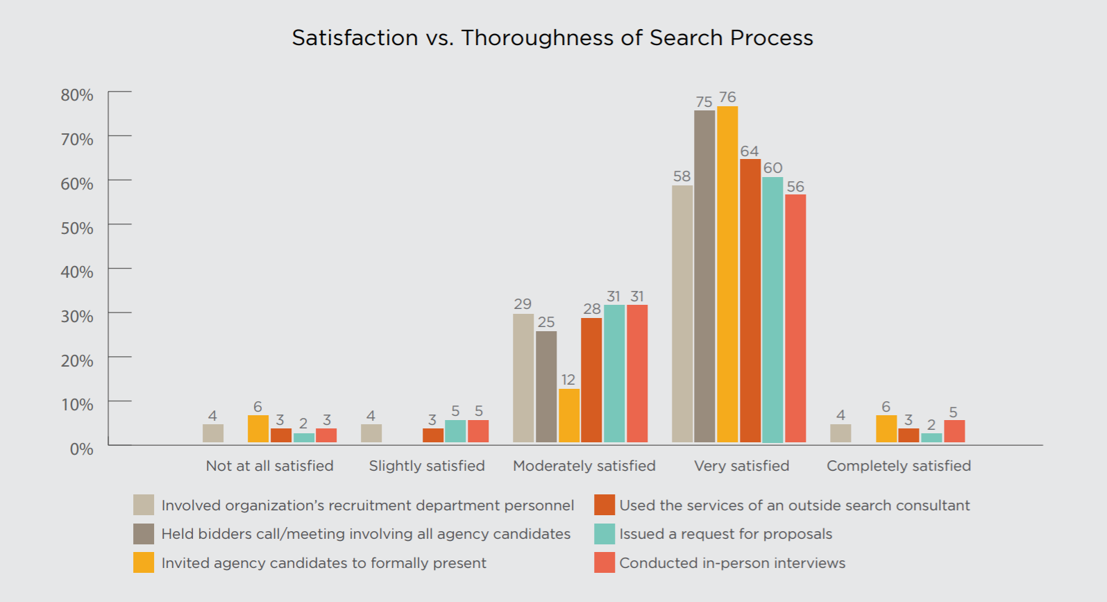 What do companies need to do to improve agency search outcomes?