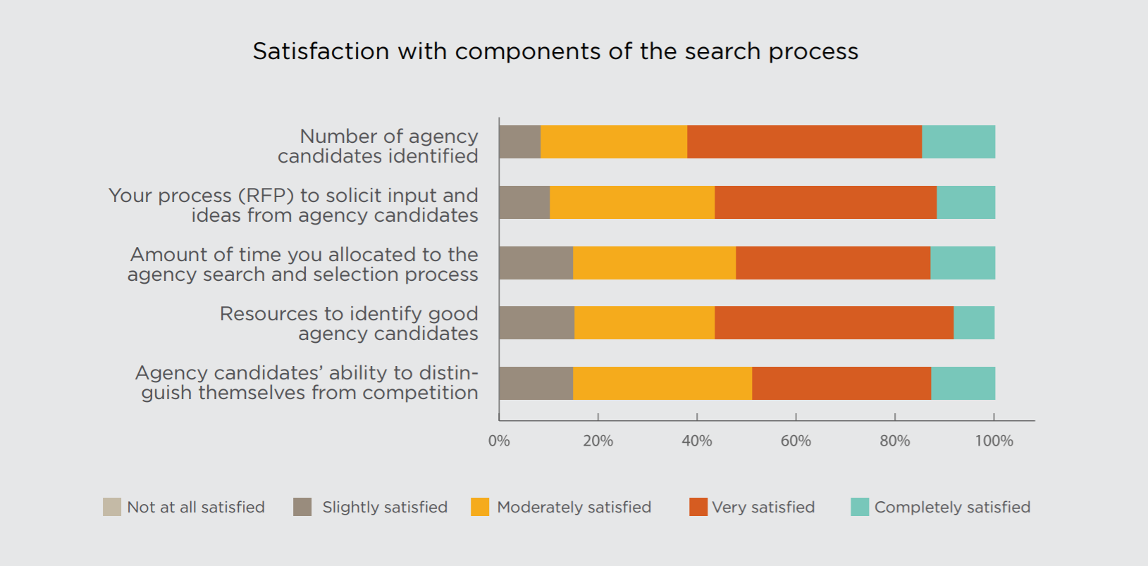 Why Do Agency Searches Fall Short Chart