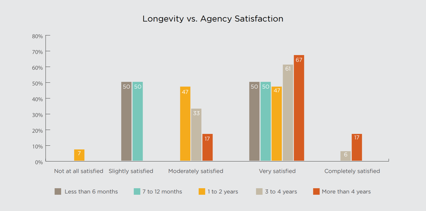Agency satisfaction and longevity