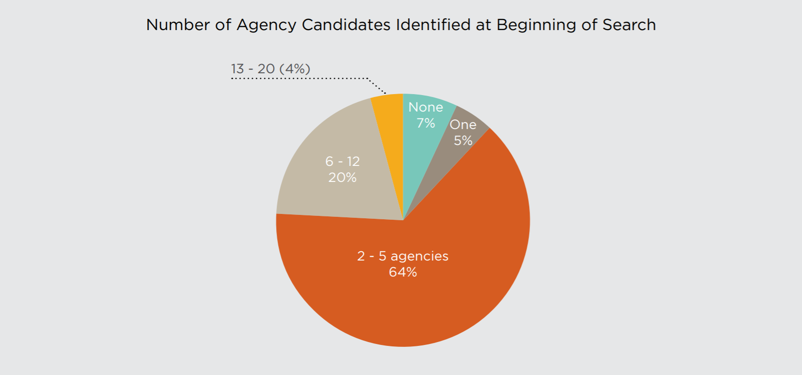 How many agencies do companies look for in an agency search?