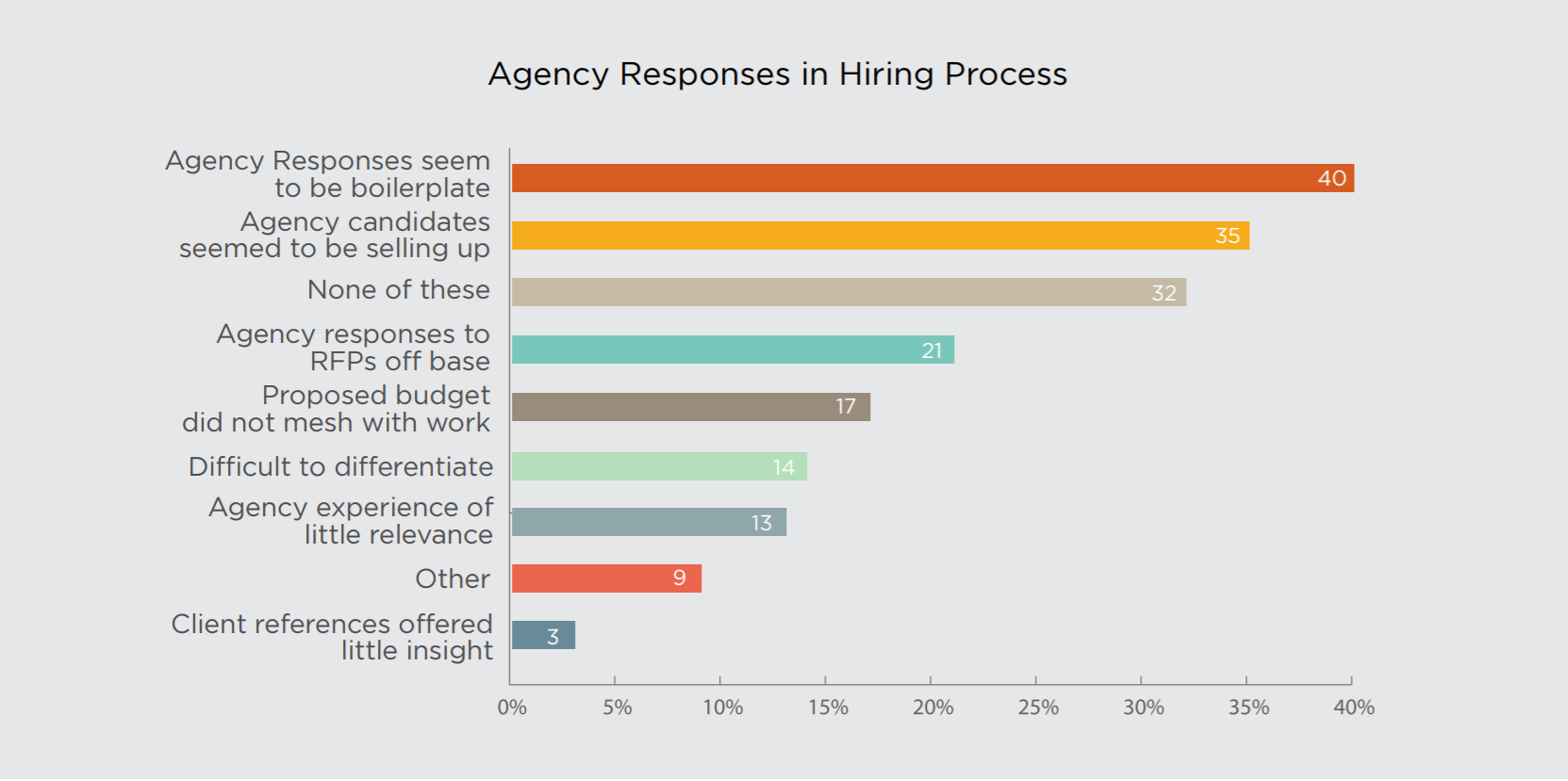What information do agencies provide in RFPs?
