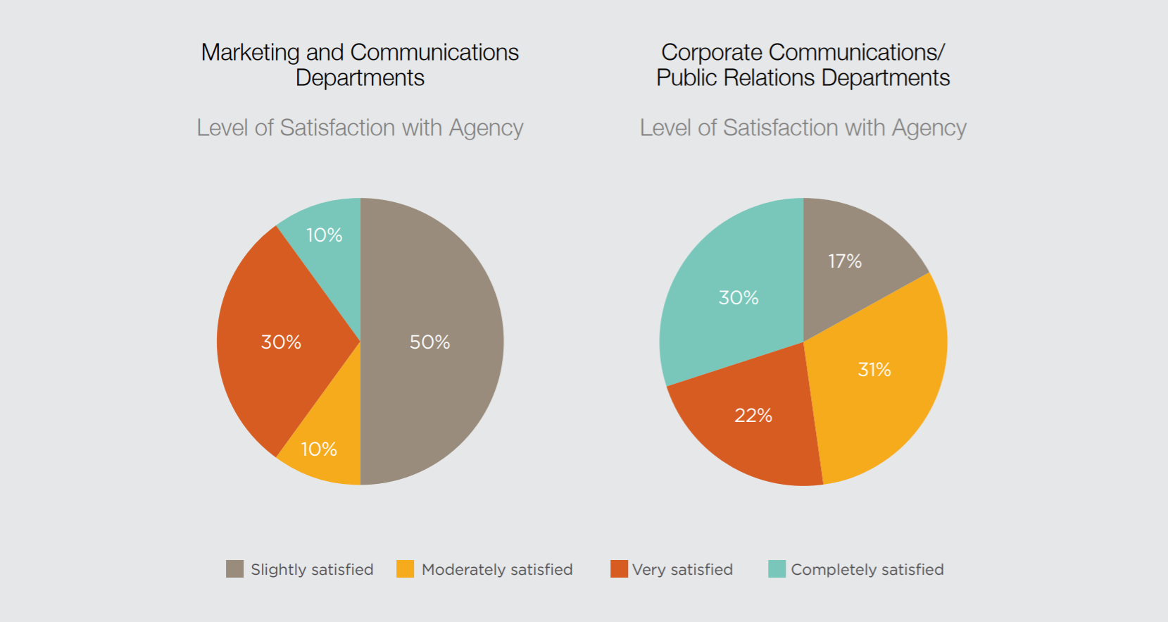 Differences Between Marketers and Corporate Communications Leaders