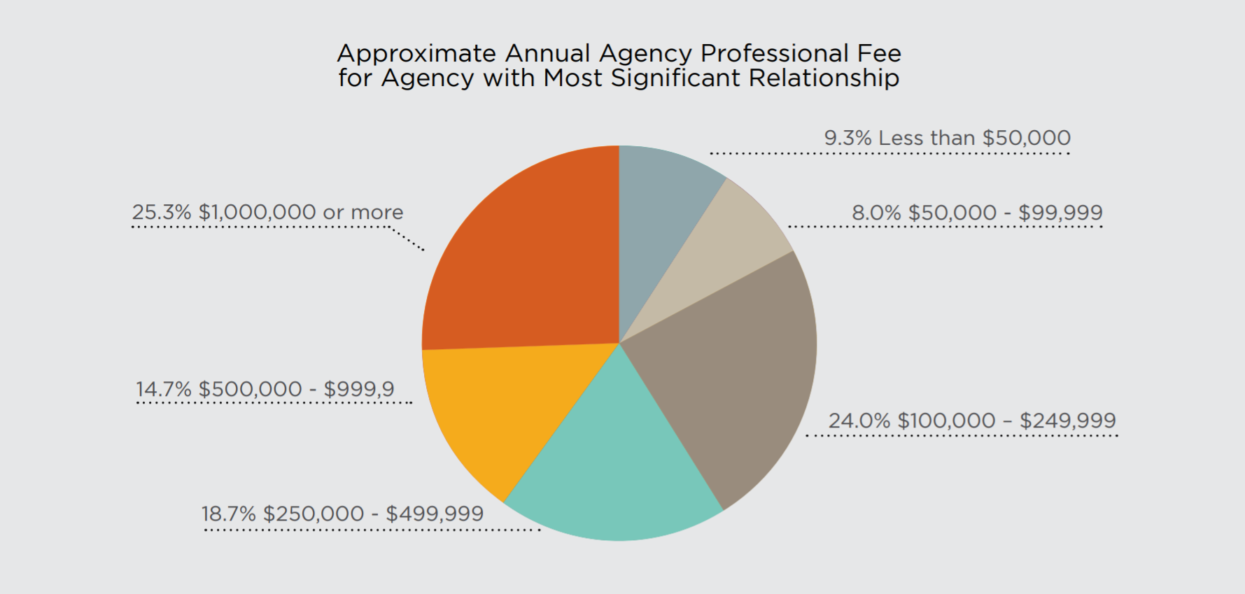 Agency Fees Paid By Corporates