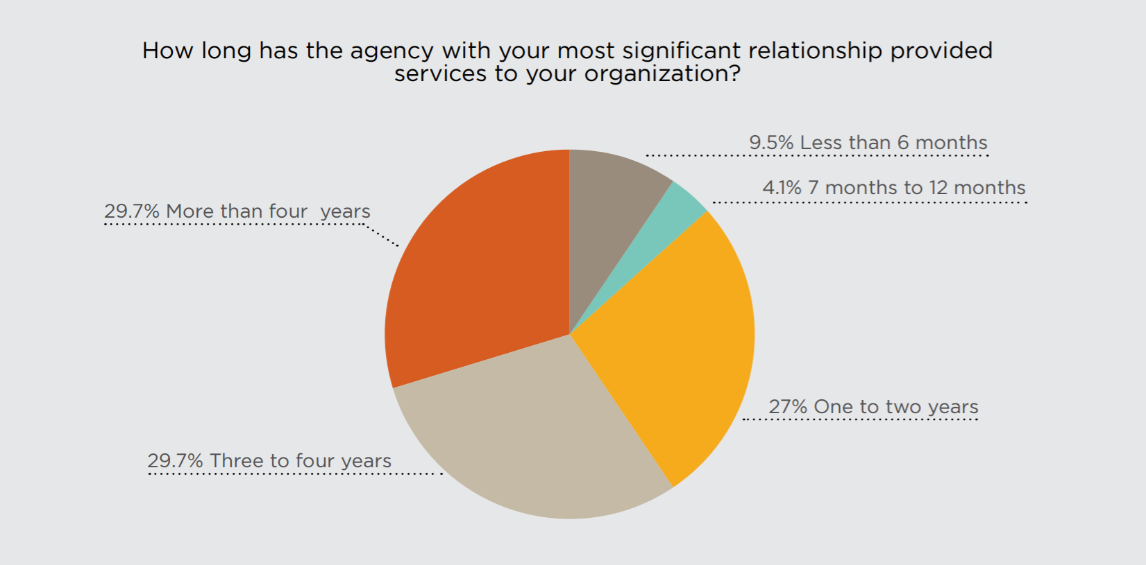 How long do companies work with agencies?
