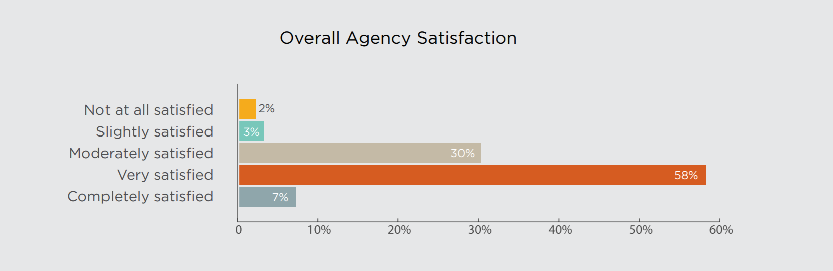 Satisfaction with PR Agencies Chart
