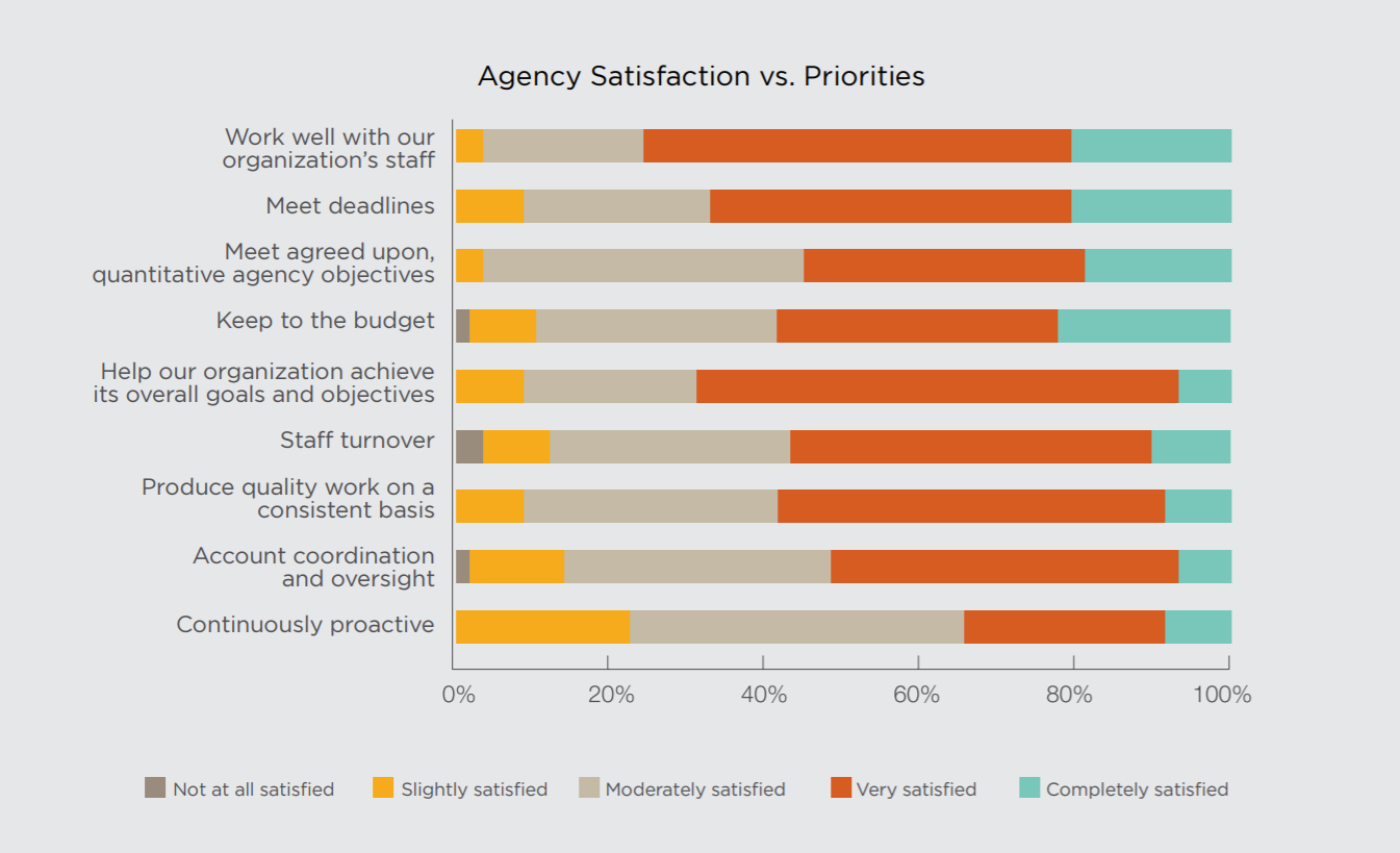 PR Agency Satisfaction Research Data