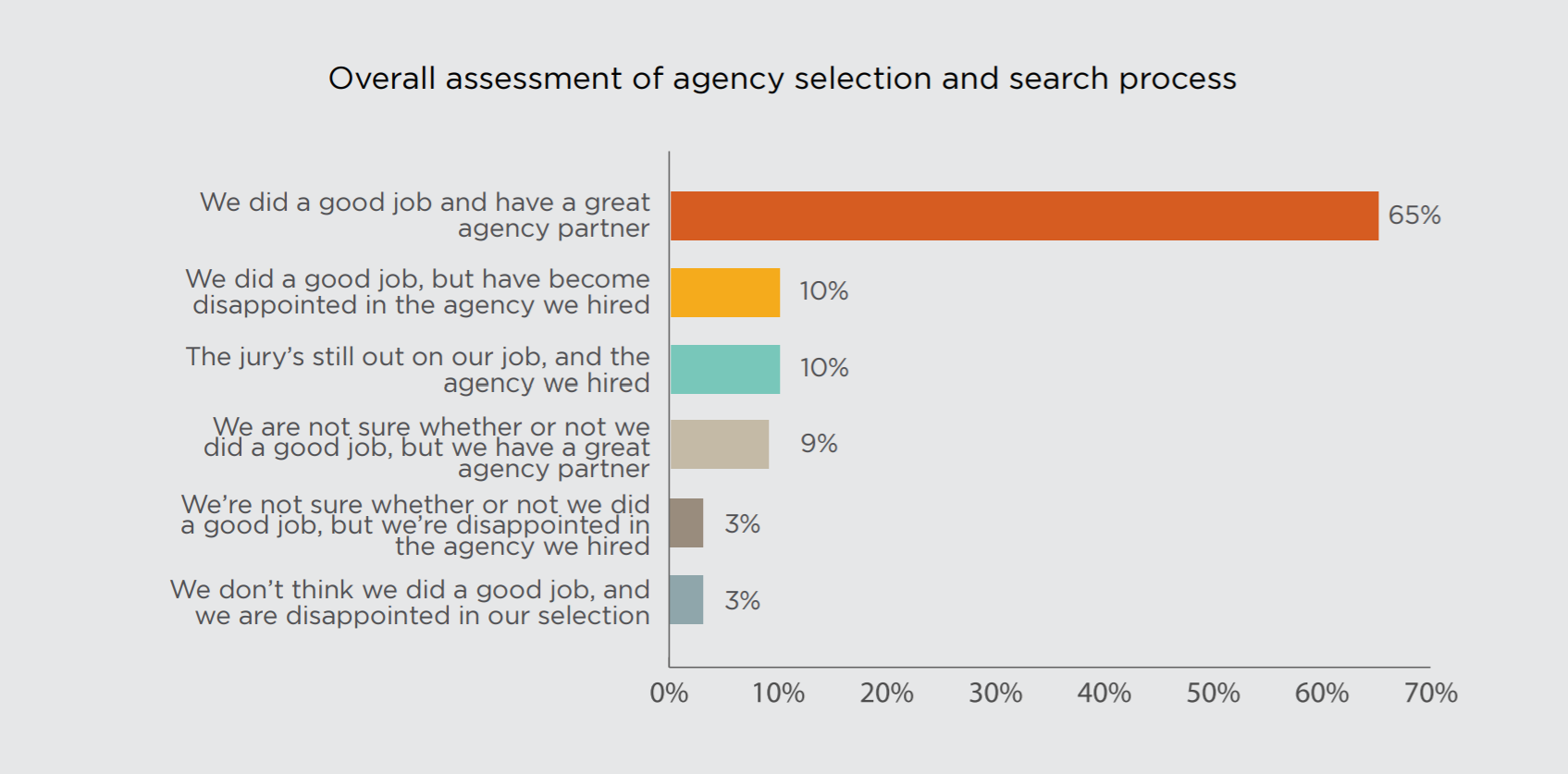 Evaluation of Agency Search Process