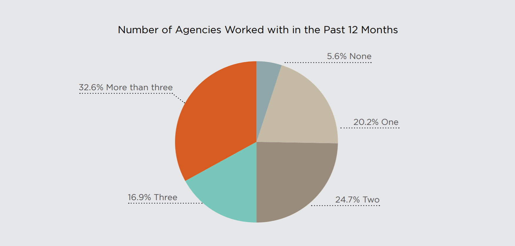 Number of Agency Relationships at Large Companies
