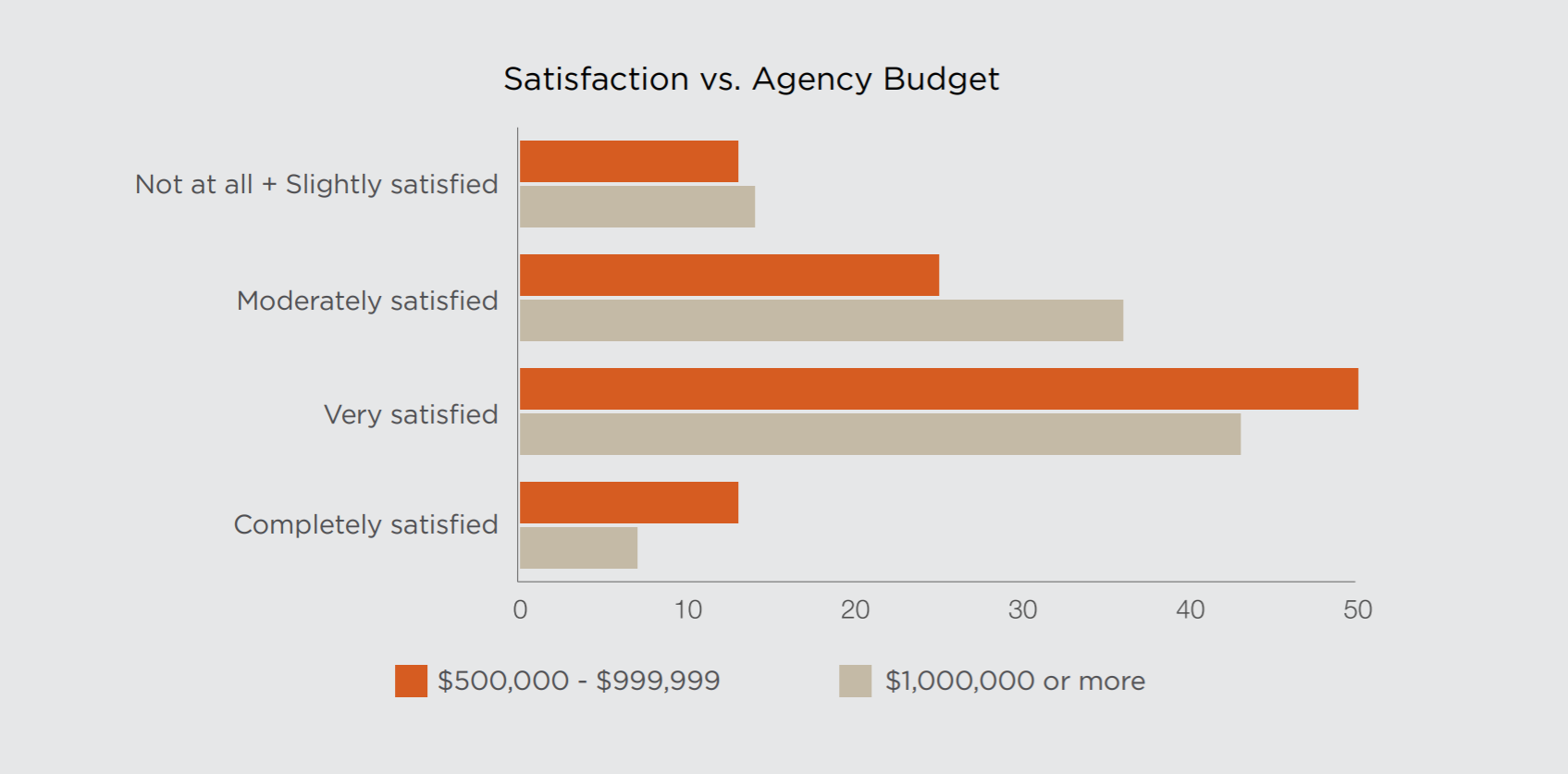 PR Agency Satisfaction By Budget